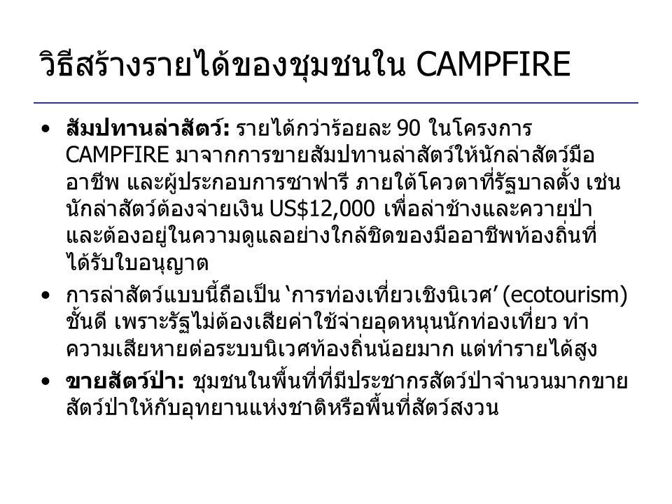 วิธีสร้างรายได้ของชุมชนใน CAMPFIRE