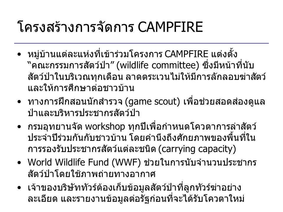 โครงสร้างการจัดการ CAMPFIRE