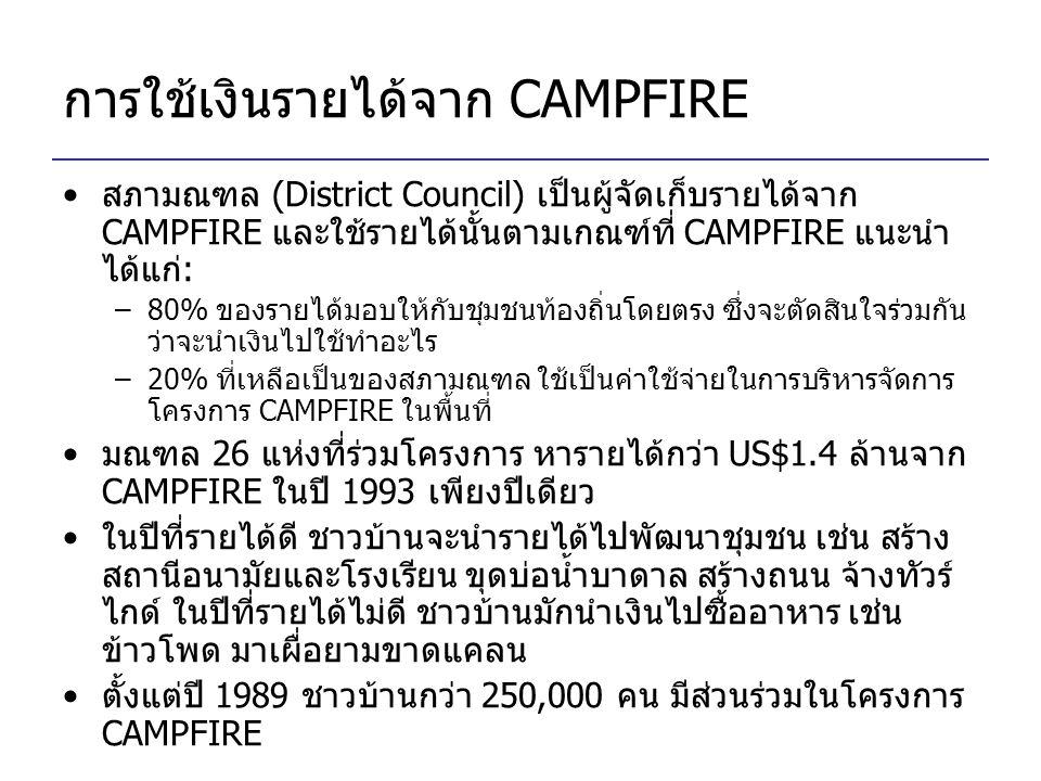 การใช้เงินรายได้จาก CAMPFIRE