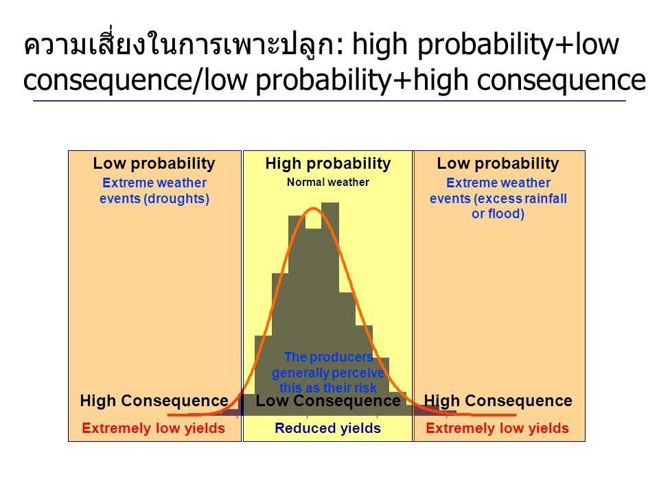 ความเสี่ยงในการเพาะปลูก: high probability+low consequence/low probability+high consequence
