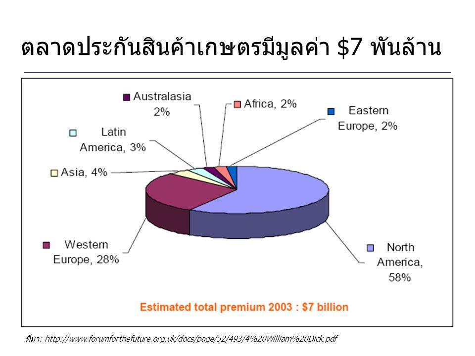 ตลาดประกันสินค้าเกษตรมีมูลค่า $7 พันล้าน
