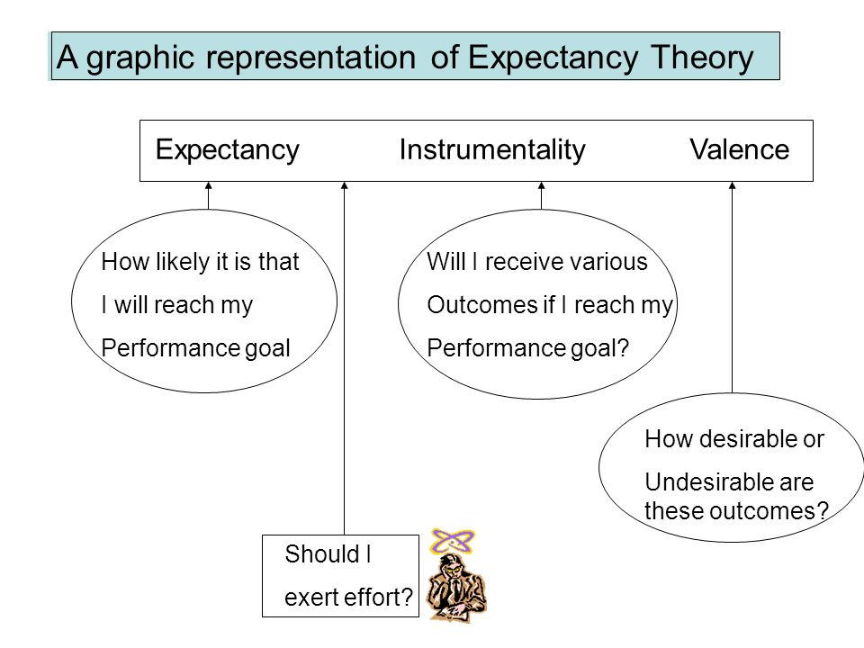 A graphic representation of Expectancy Theory