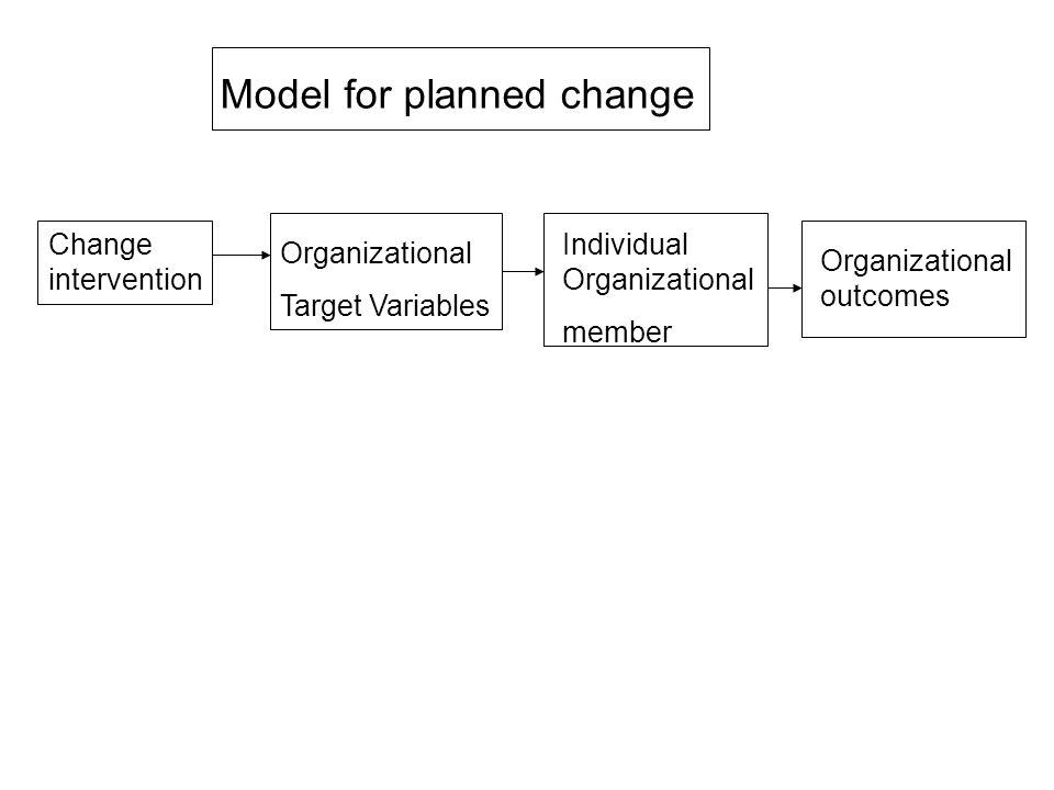 Model for planned change