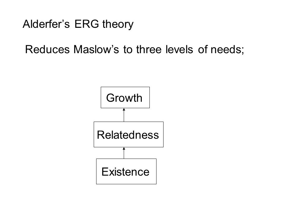 Alderfer's ERG theory Reduces Maslow's to three levels of needs; Growth Relatedness Existence