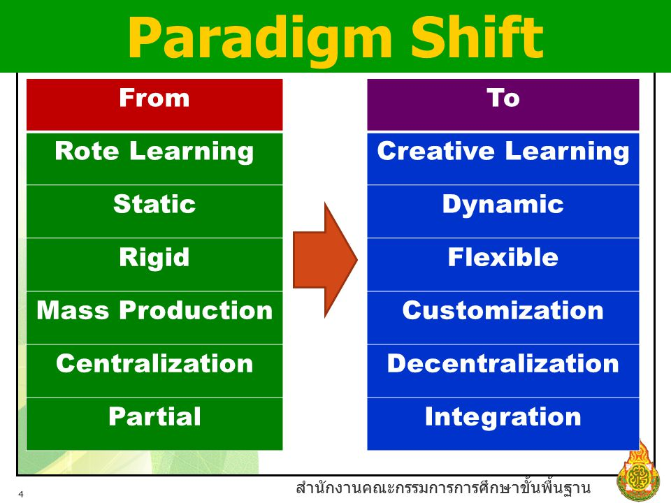 Paradigm Shift From To Rote Learning Creative Learning Static Dynamic