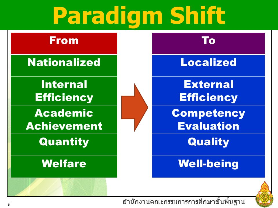 Paradigm Shift From To Nationalized Localized Internal Efficiency