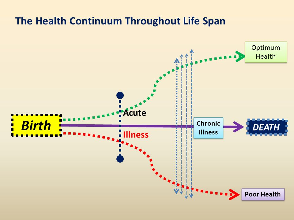 Birth The Health Continuum Throughout Life Span Acute DEATH Illness