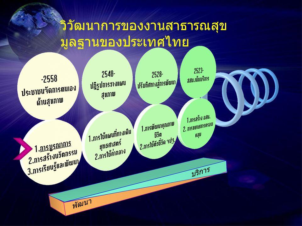 วิวัฒนาการของงานสาธารณสุขมูลฐานของประเทศไทย
