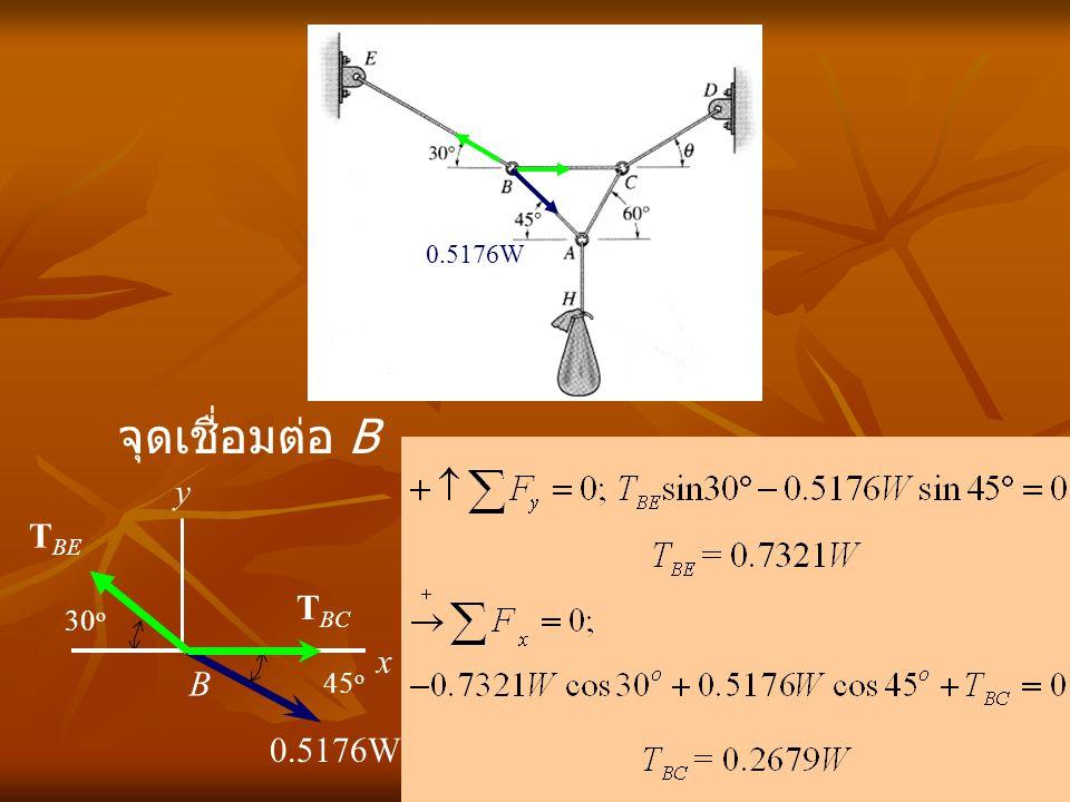 0.5176W จุดเชื่อมต่อ B y TBE TBC 30o x B 45o 0.5176W