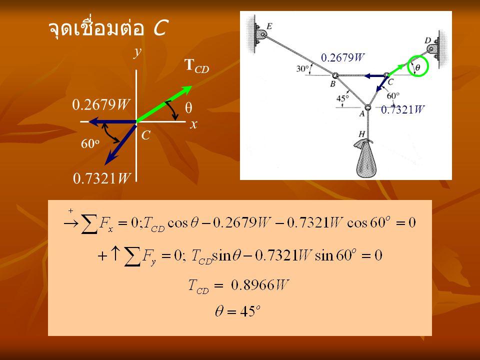 จุดเชื่อมต่อ C y 0.7321W 0.2679W TCD 0.2679W θ x C 60o 0.7321W