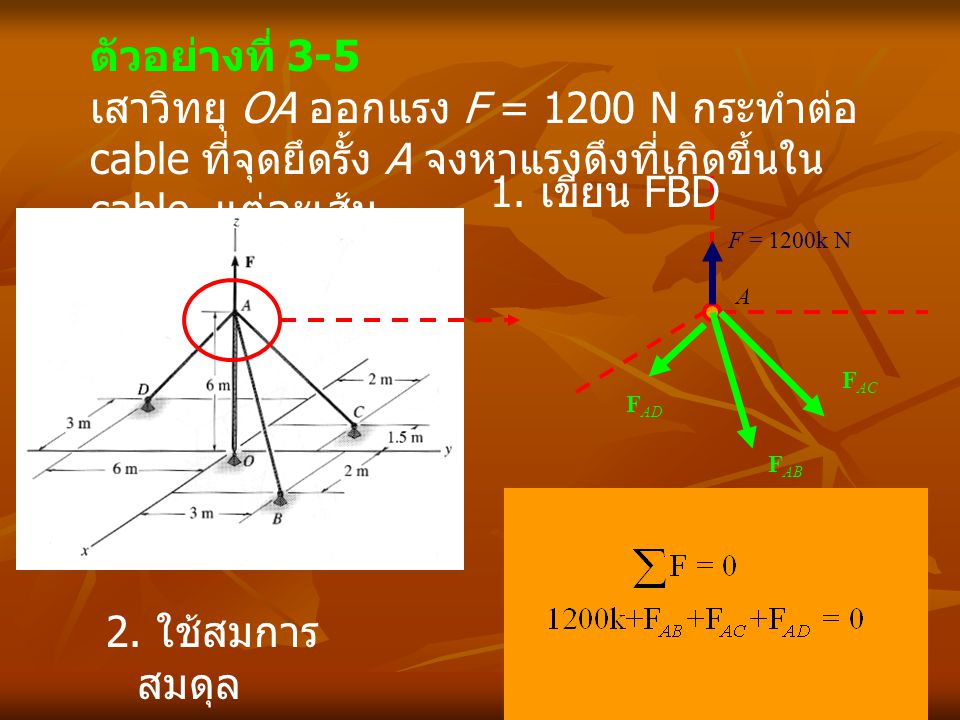 ตัวอย่างที่ 3-5 เสาวิทยุ OA ออกแรง F = 1200 N กระทำต่อ cable ที่จุดยึดรั้ง A จงหาแรงดึงที่เกิดขึ้นใน cable แต่ละเส้น.