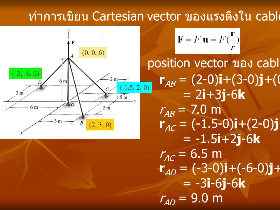 ทำการเขียน Cartesian vector ของแรงตึงใน cable