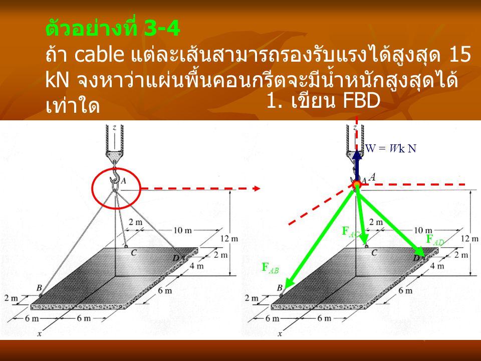 ตัวอย่างที่ 3-4 ถ้า cable แต่ละเส้นสามารถรองรับแรงได้สูงสุด 15 kN จงหาว่าแผ่นพื้นคอนกรีตจะมีน้ำหนักสูงสุดได้เท่าใด.