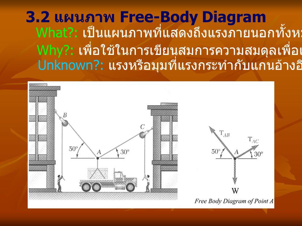 3.2 แผนภาพ Free-Body Diagram