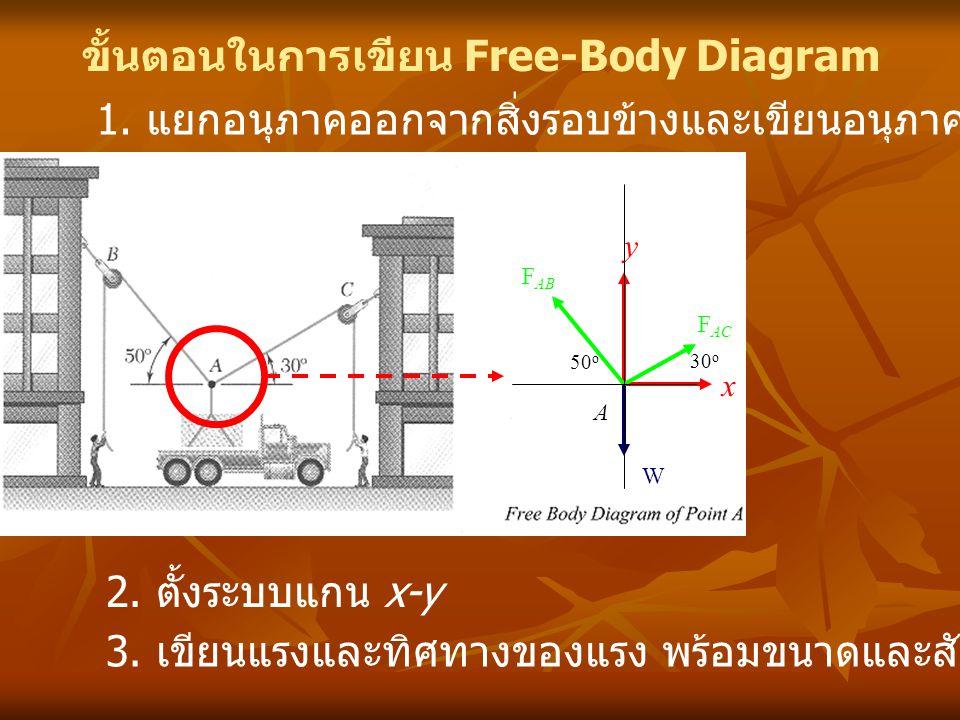 ขั้นตอนในการเขียน Free-Body Diagram