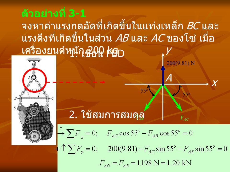 ตัวอย่างที่ 3-1 จงหาค่าแรงกดอัดที่เกิดขึ้นในแท่งเหล็ก BC และแรงดึงที่เกิดขึ้นในส่วน AB และ AC ของโซ่ เมื่อเครื่องยนต์หนัก 200 kg.
