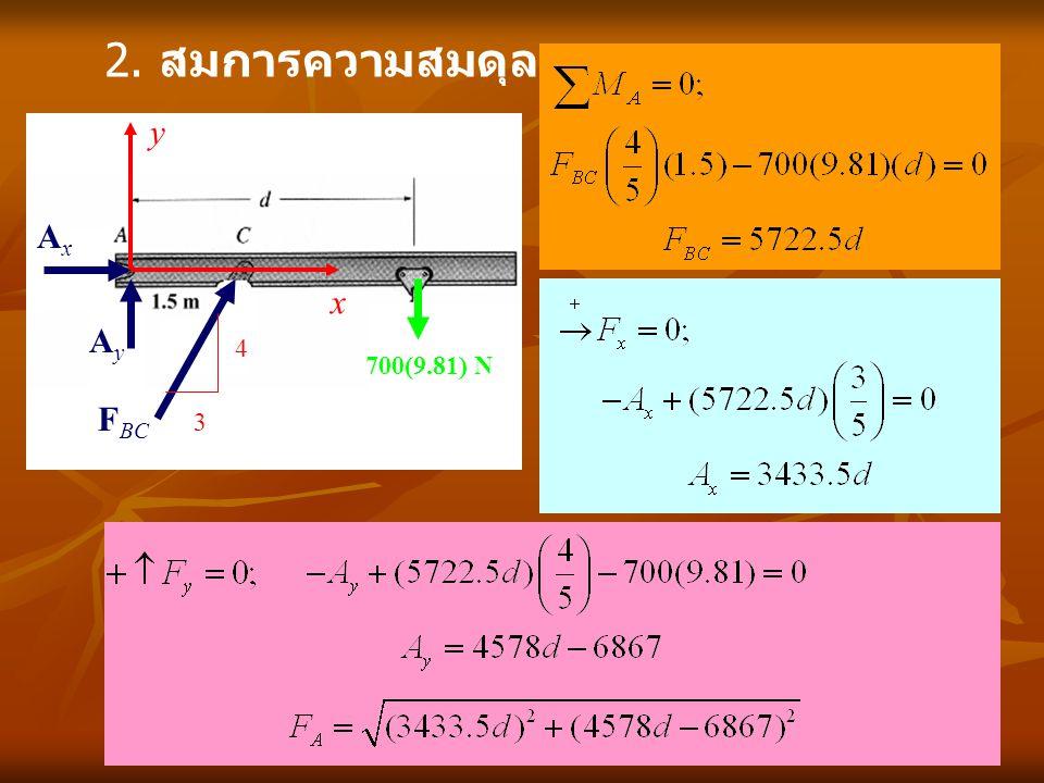 2. สมการความสมดุล x y 700(9.81) N Ay Ax FBC 4 3
