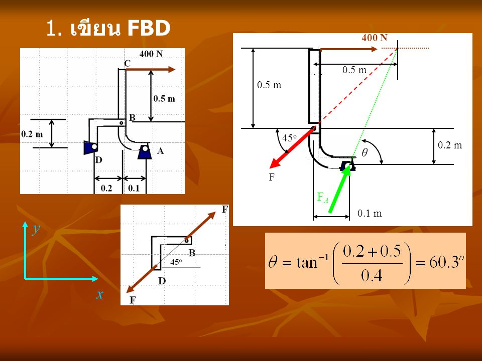 1. เขียน FBD 400 N 0.5 m 0.5 m 45o 0.2 m 0.1 m θ F FA x y