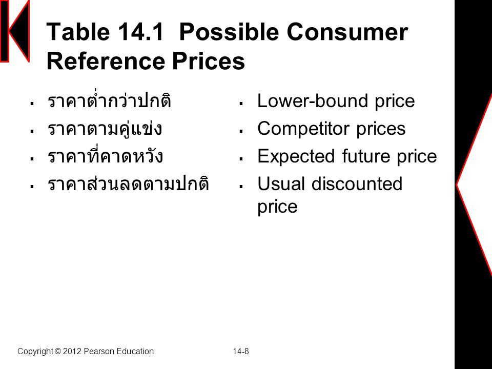 Table 14.1 Possible Consumer Reference Prices