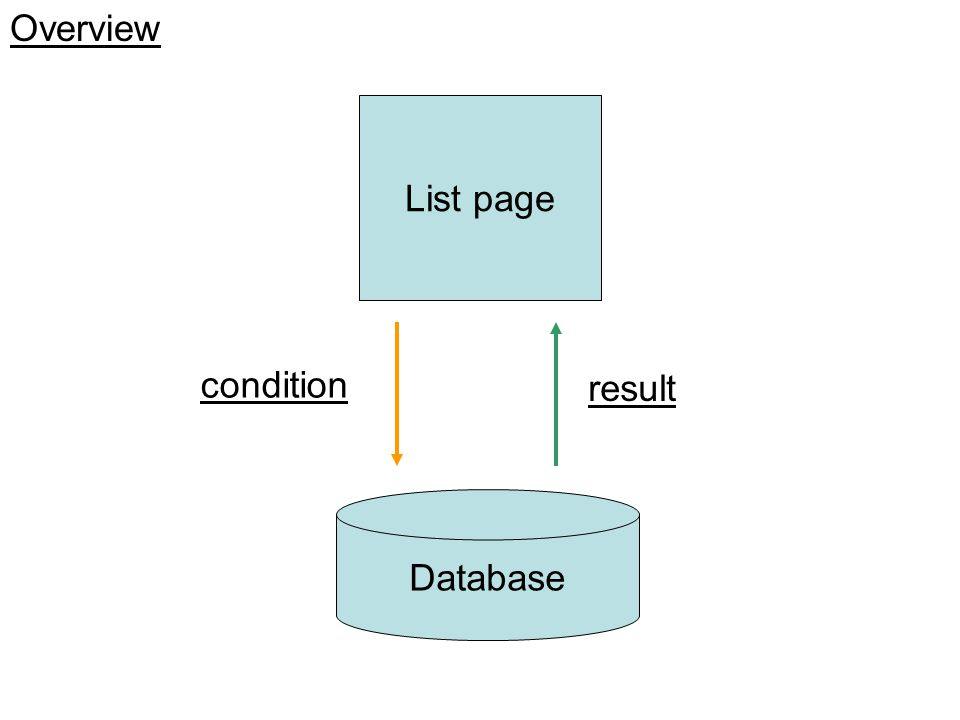 Overview List page condition result Database