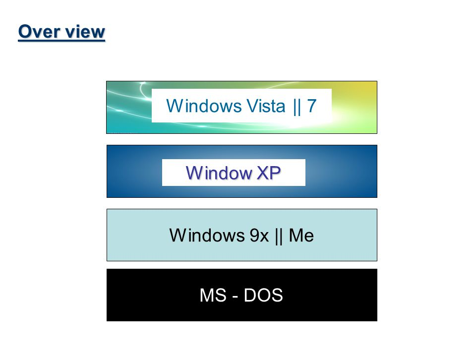 Over view Windows Vista || 7 Window XP Windows 9x || Me MS - DOS