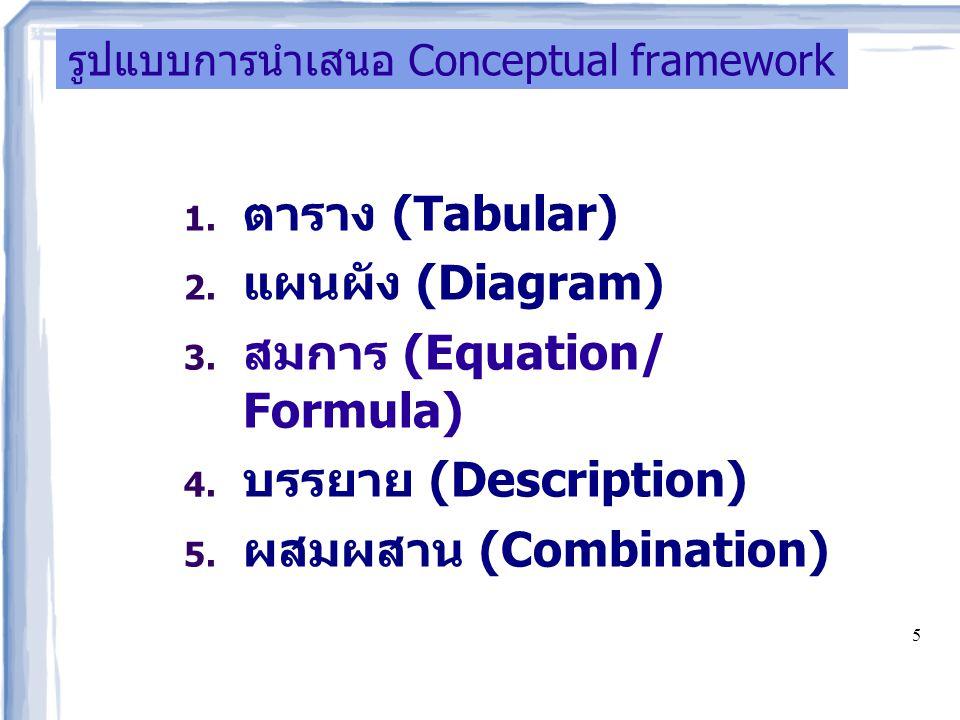 รูปแบบการนำเสนอ Conceptual framework