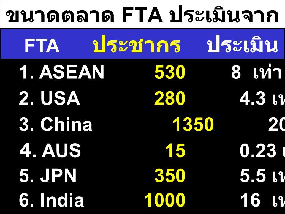 ขนาดตลาด FTA ประเมินจากประชากรไทย