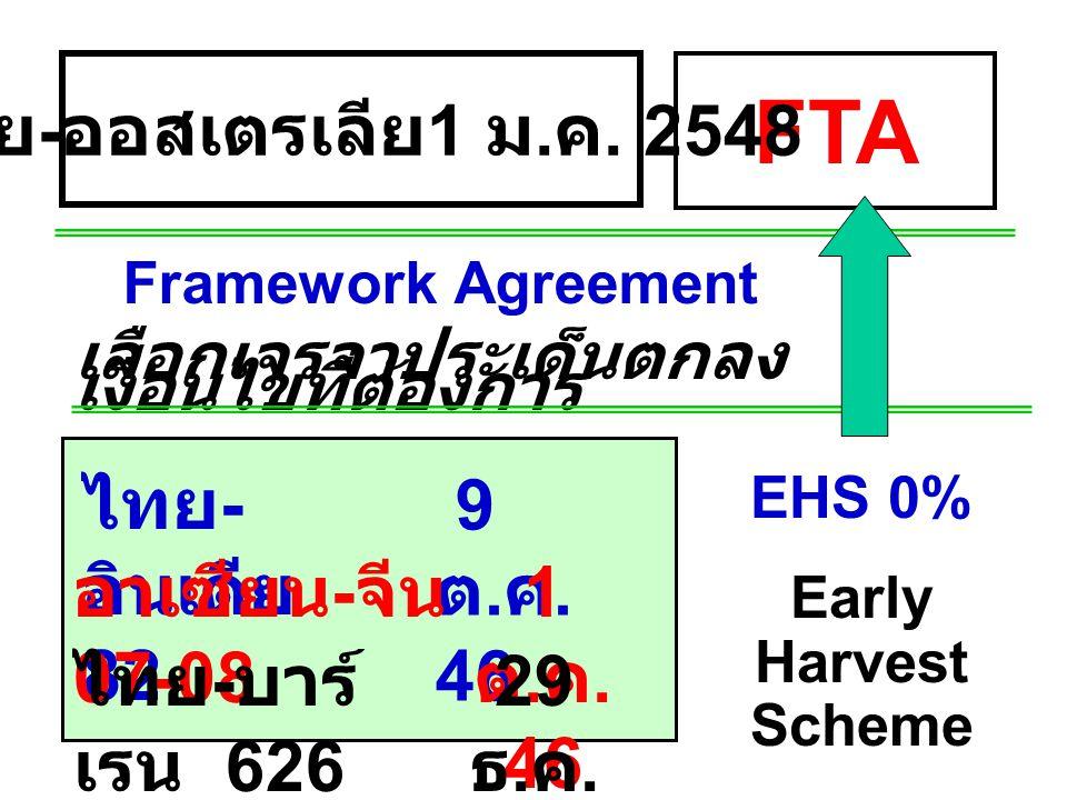 FTA ไทย-ออสเตรเลีย 1 ม.ค. 2548 ไทย-อินเดีย 82 9 ต.ค. 46