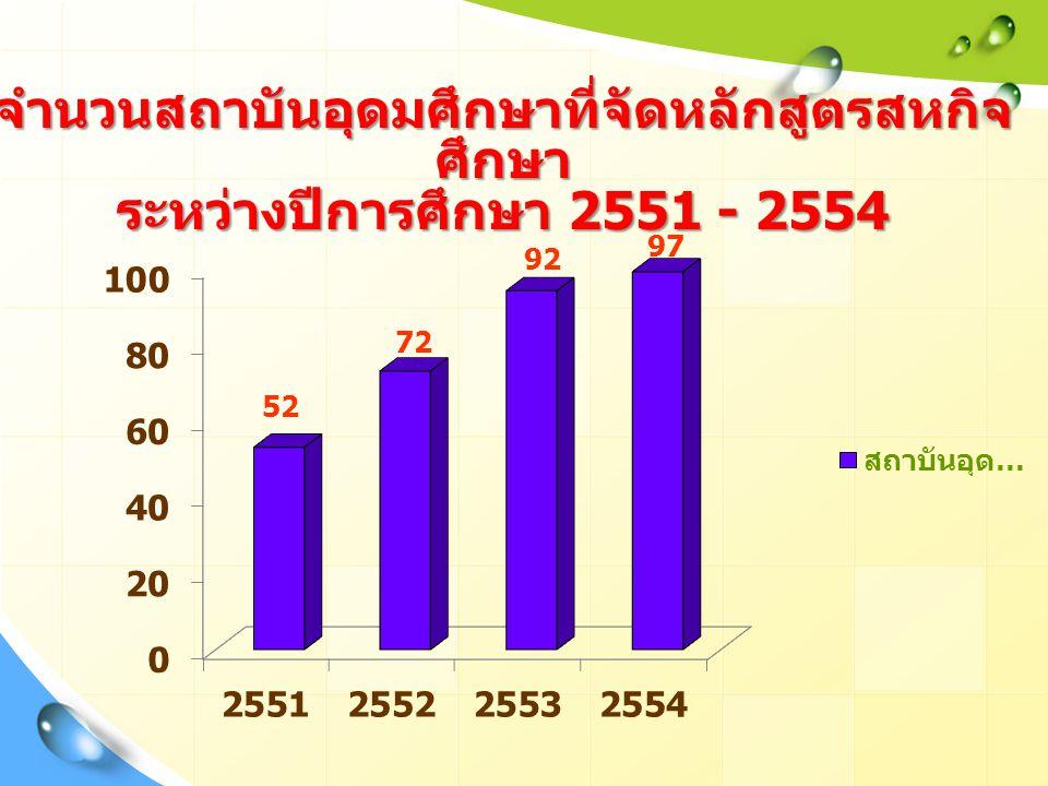 จำนวนสถาบันอุดมศึกษาที่จัดหลักสูตรสหกิจศึกษา