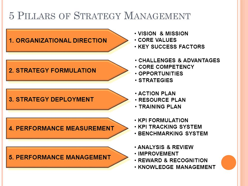 5 Pillars of Strategy Management