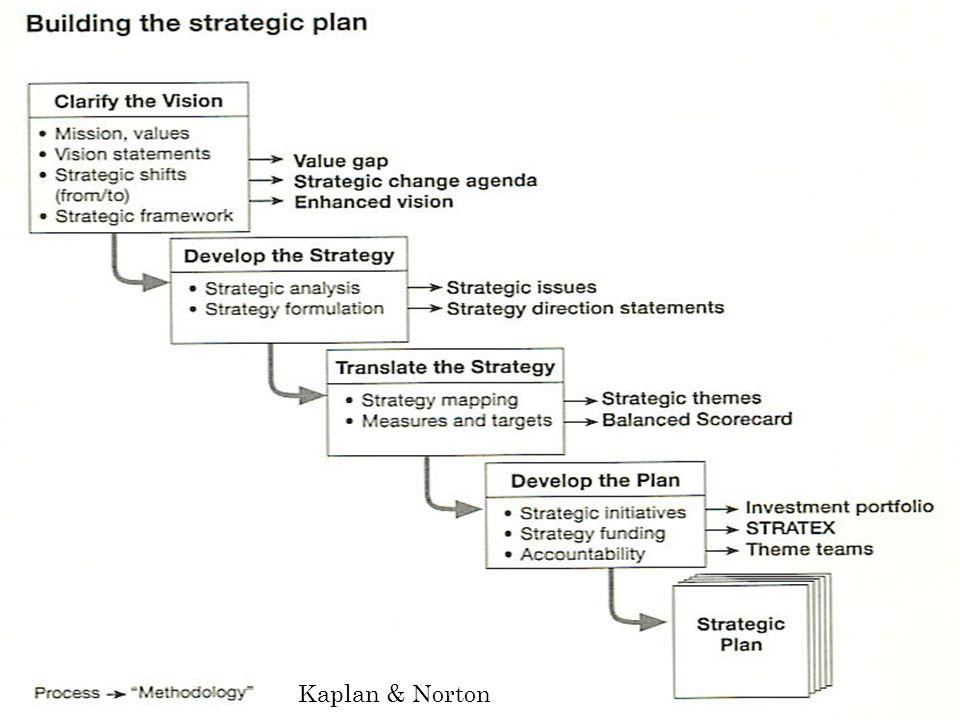 การวางแผนกลยุทธ์ Kaplan & Norton
