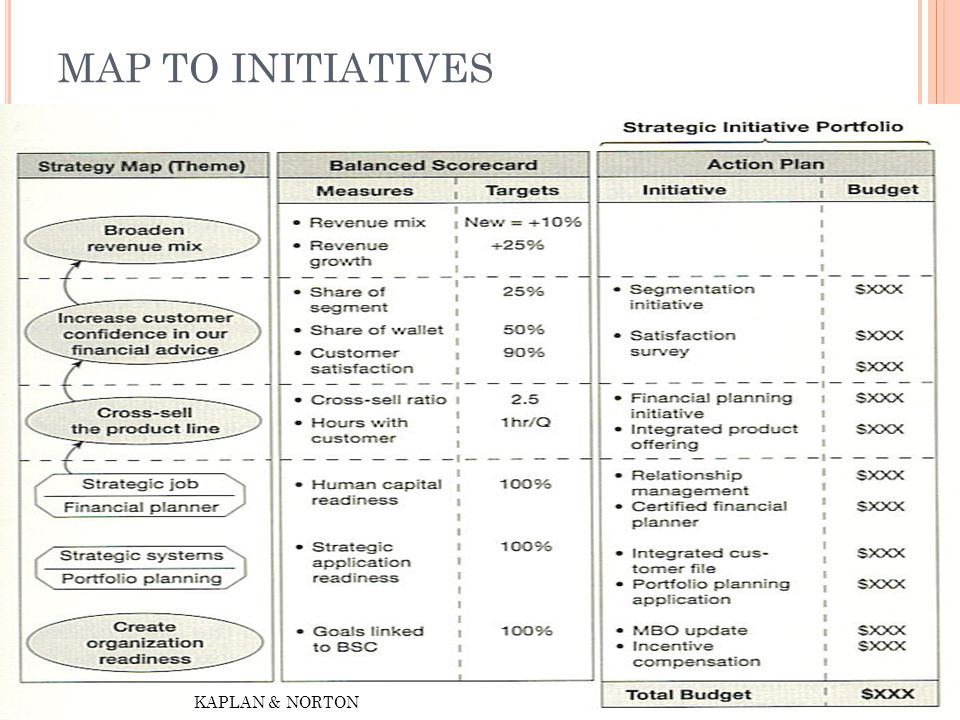 MAP TO INITIATIVES KAPLAN & NORTON