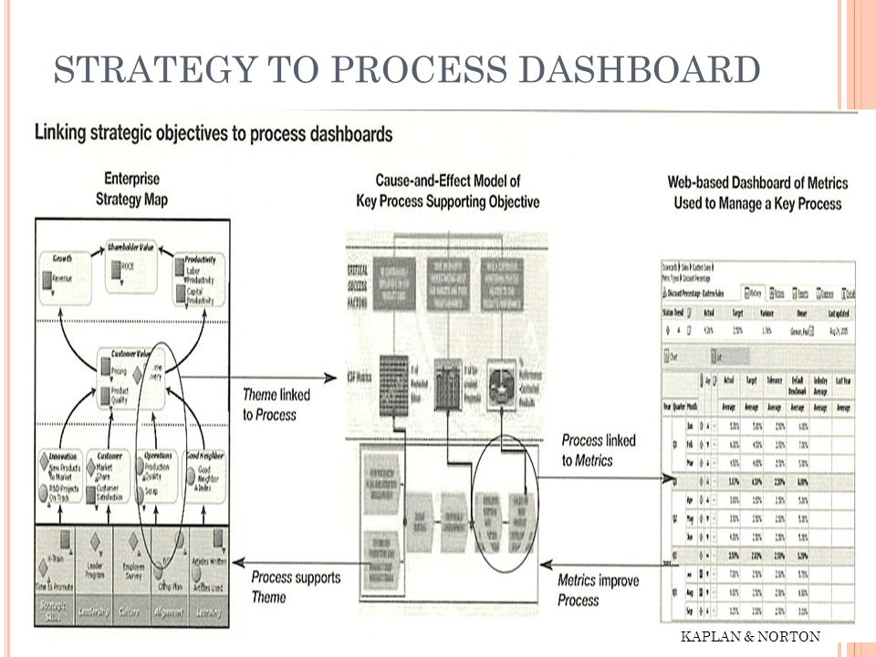 STRATEGY TO PROCESS DASHBOARD