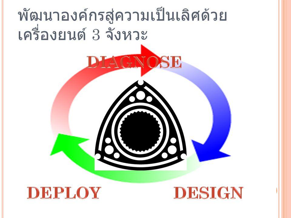 พัฒนาองค์กรสู่ความเป็นเลิศด้วยเครื่องยนต์ 3 จังหวะ