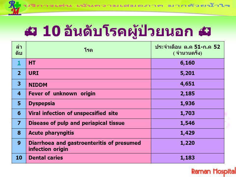  10 อันดับโรคผู้ป่วยนอก 