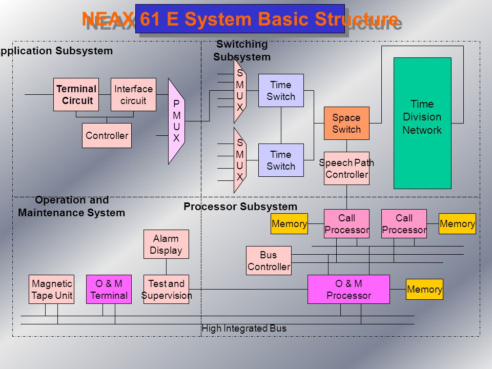 NEAX 61 E System Basic Structure