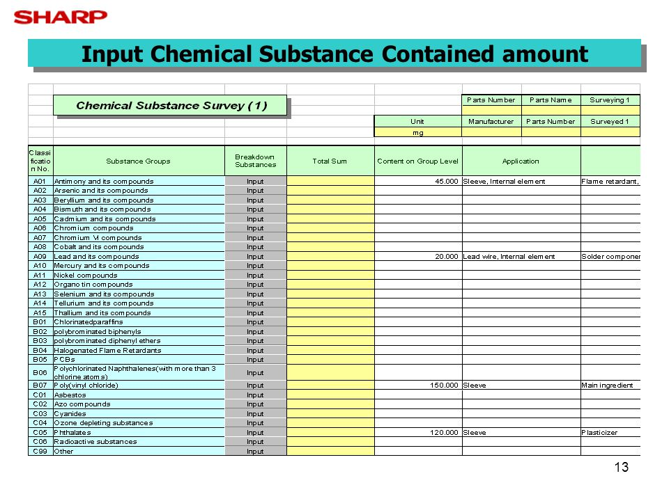 Input Chemical Substance Contained amount