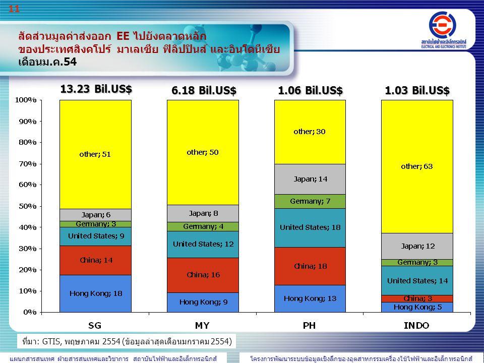 สัดส่วนมูลค่าส่งออก EE ไปยังตลาดหลัก ของประเทศสิงคโปร์ มาเลเซีย ฟิลิปปินส์ และอินโดนีเซีย เดือนม.ค.54