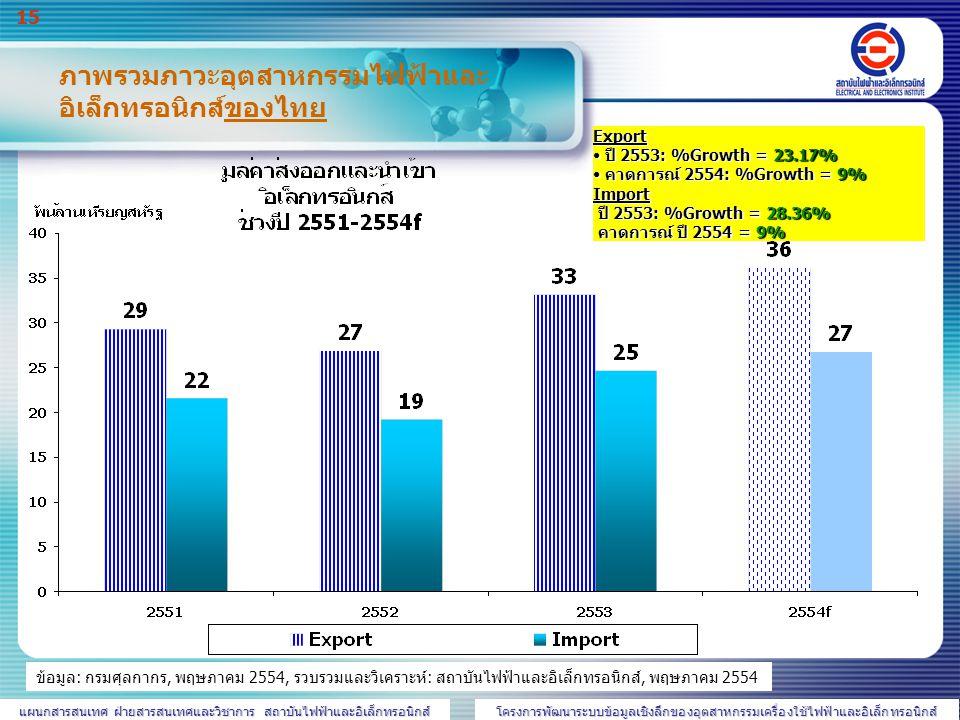 ภาพรวมภาวะอุตสาหกรรมไฟฟ้าและอิเล็กทรอนิกส์ของไทย