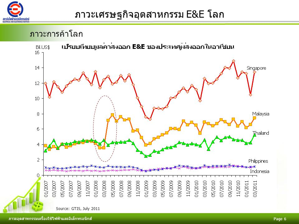 ภาวะเศรษฐกิจอุตสาหกรรม E&E โลก