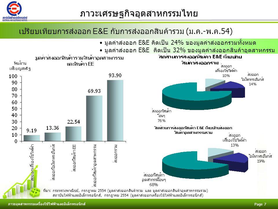 ภาวะเศรษฐกิจอุตสาหกรรมไทย