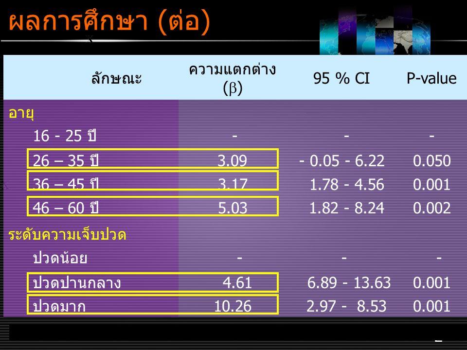 ผลการศึกษา (ต่อ) ลักษณะ ความแตกต่าง () 95 % CI P-value อายุ