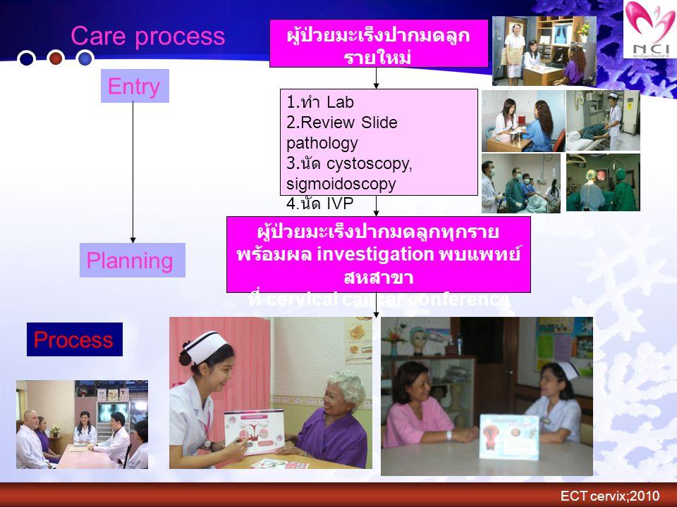 Care process Entry Planning Process ผู้ป่วยมะเร็งปากมดลูกรายใหม่