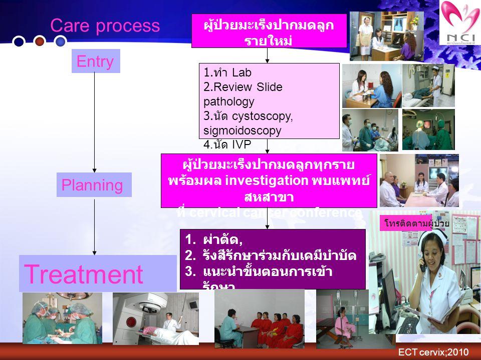 Treatment Care process Entry Planning ผู้ป่วยมะเร็งปากมดลูกรายใหม่