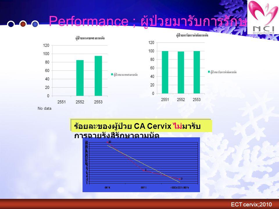 Performance ; ผู้ป่วยมารับการรักษาตามนัด