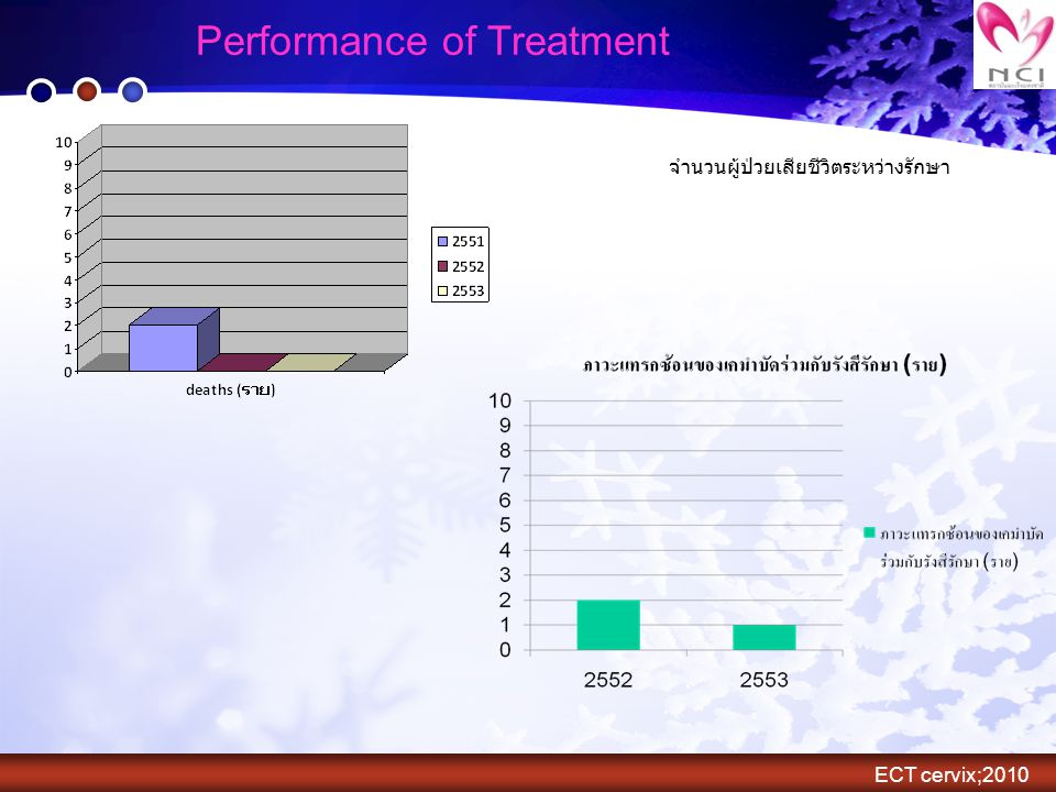 Performance of Treatment
