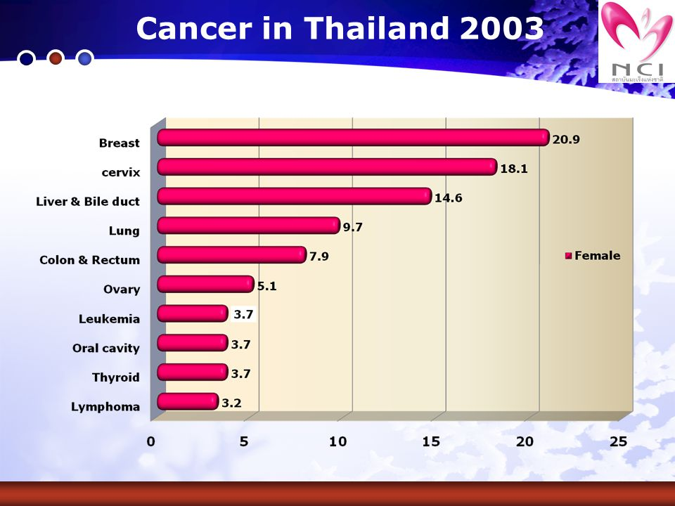 Cancer in Thailand 2003