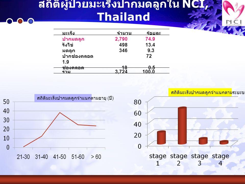 สถิติผู้ป่วยมะเร็งปากมดลูกใน NCI, Thailand