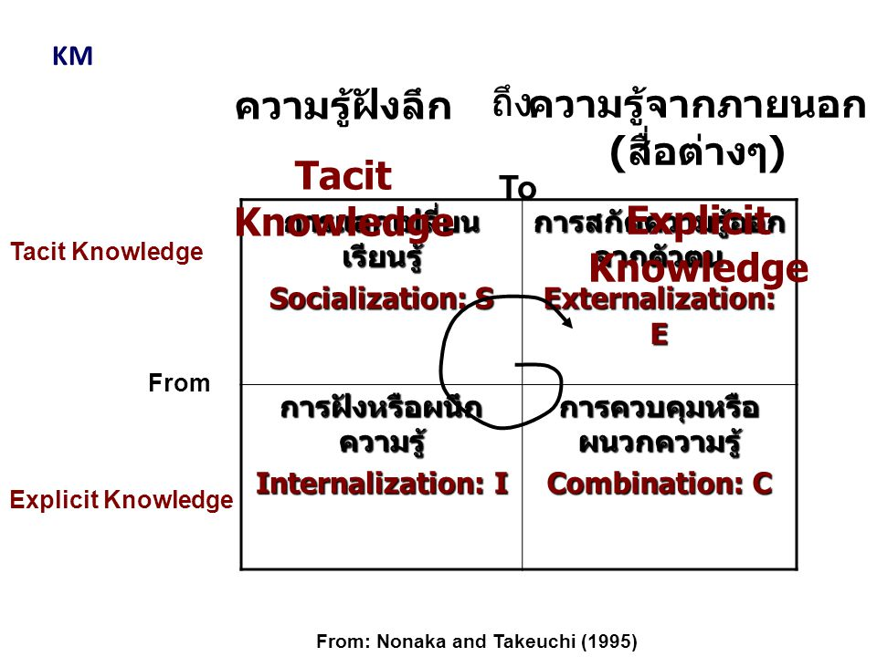 การแลกเปลี่ยนเรียนรู้ Socialization: S การสกัดความรู้ออกจากตัวตน