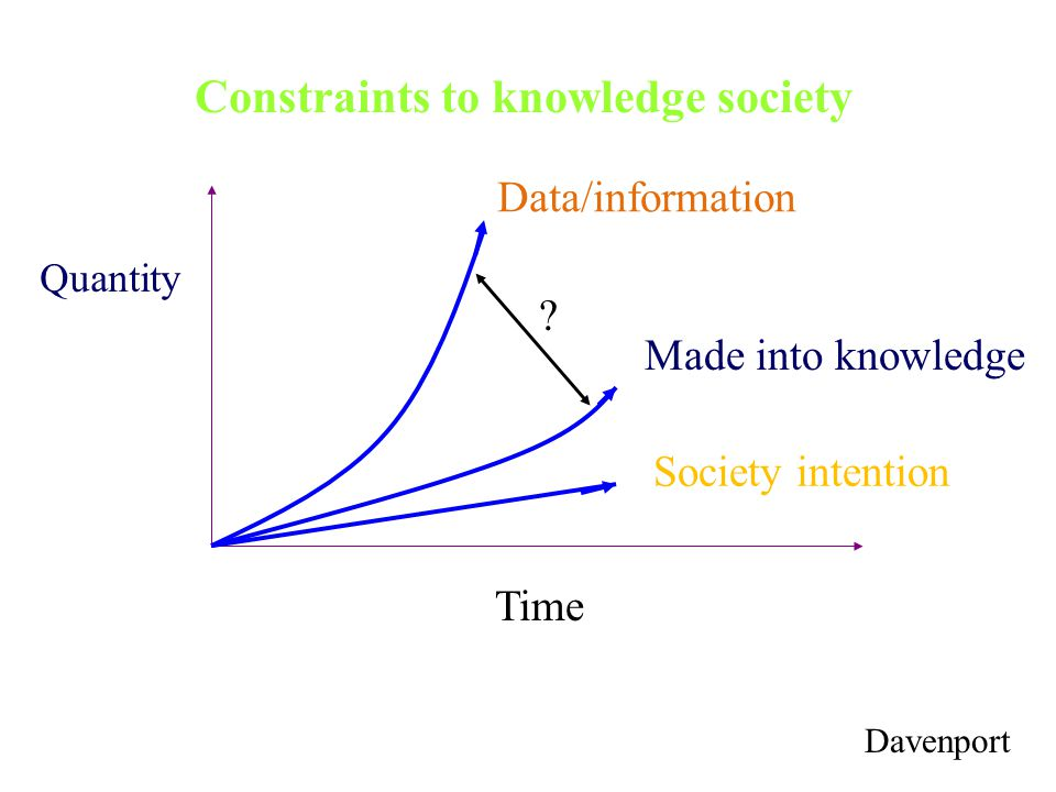 Constraints to knowledge society